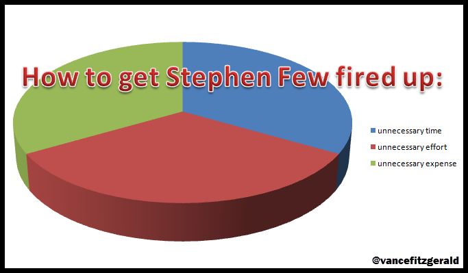 Stephen Few Pie Chart